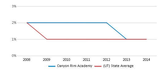 This chart display the percentage of Black students in Canyon Rim Academy and the percentage of Black public school students in Utah by year, with the latest 2013-14 school year data.