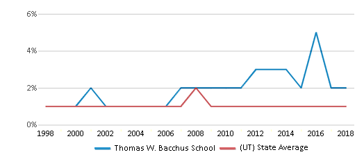 This chart display the percentage of Black students in Thomas W. Bacchus School and the percentage of Black public school students in Utah by year, with the latest 2017-18 school year data.