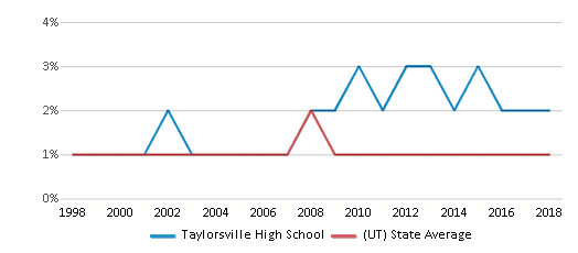 This chart display the percentage of Black students in Taylorsville High School and the percentage of Black public school students in Utah by year, with the latest 2017-18 school year data.