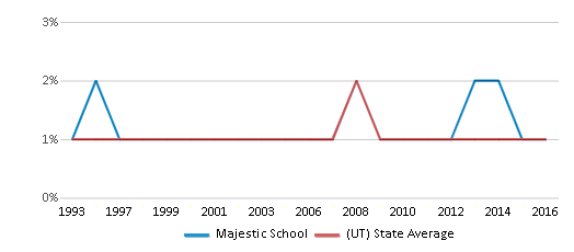 This chart display the percentage of Black students in Majestic School and the percentage of Black public school students in Utah by year, with the latest 2015-16 school year data.