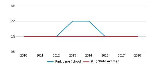 This chart display the percentage of Black students in Park Lane School and the percentage of Black public school students in Utah by year, with the latest 2017-18 school year data.