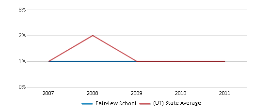 This chart display the percentage of Black students in Fairview School and the percentage of Black public school students in Utah by year, with the latest 2010-11 school year data.