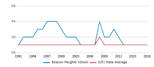 This chart display the percentage of Black students in Beacon Heights School and the percentage of Black public school students in Utah by year, with the latest 2017-18 school year data.