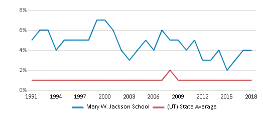 This chart display the percentage of Black students in Mary W. Jackson School and the percentage of Black public school students in Utah by year, with the latest 2017-18 school year data.