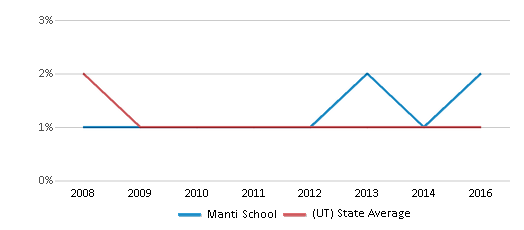 This chart display the percentage of Black students in Manti School and the percentage of Black public school students in Utah by year, with the latest 2015-16 school year data.