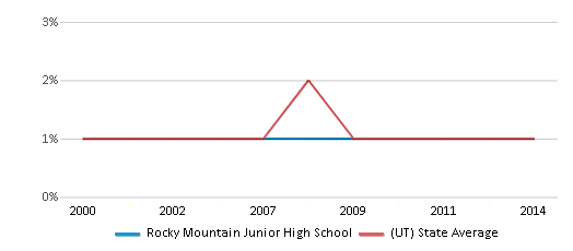 This chart display the percentage of Black students in Rocky Mountain Junior High School and the percentage of Black public school students in Utah by year, with the latest 2013-14 school year data.
