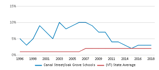 This chart display the percentage of Black students in Canal Street/oak Grove Schools and the percentage of Black public school students in Vermont by year, with the latest 2017-18 school year data.