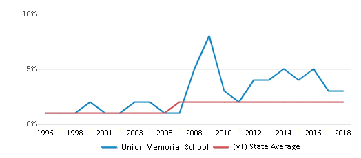 This chart display the percentage of Black students in Union Memorial School and the percentage of Black public school students in Vermont by year, with the latest 2017-18 school year data.