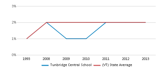 This chart display the percentage of Black students in Tunbridge Central School and the percentage of Black public school students in Vermont by year, with the latest 2012-13 school year data.