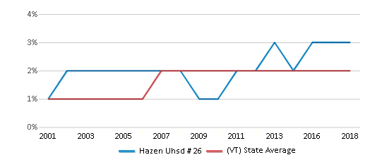 This chart display the percentage of Black students in Hazen Uhsd # 26 and the percentage of Black public school students in Vermont by year, with the latest 2017-18 school year data.