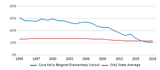 This chart display the percentage of Black students in Cora Kelly Magnet Elementary School and the percentage of Black public school students in Virginia by year, with the latest 2017-18 school year data.