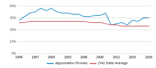 This chart display the percentage of Black students in Appomattox Primary and the percentage of Black public school students in Virginia by year, with the latest 2017-18 school year data.