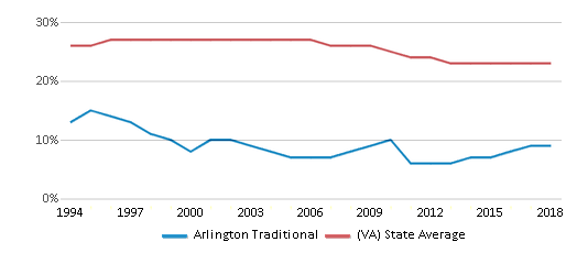This chart display the percentage of Black students in Arlington Traditional and the percentage of Black public school students in Virginia by year, with the latest 2017-18 school year data.