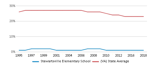 This chart display the percentage of Black students in Stewartsville Elementary School and the percentage of Black public school students in Virginia by year, with the latest 2017-18 school year data.