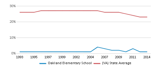 This chart display the percentage of Black students in Oakland Elementary School and the percentage of Black public school students in Virginia by year, with the latest 2013-14 school year data.