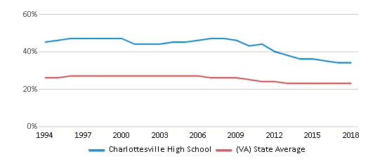 This chart display the percentage of Black students in Charlottesville High School and the percentage of Black public school students in Virginia by year, with the latest 2017-18 school year data.