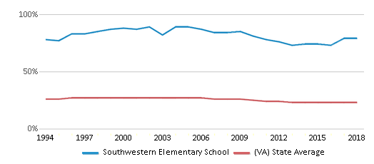 This chart display the percentage of Black students in Southwestern Elementary School and the percentage of Black public school students in Virginia by year, with the latest 2017-18 school year data.