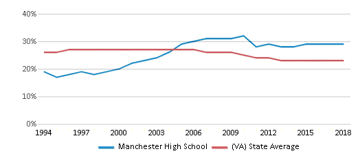 This chart display the percentage of Black students in Manchester High School and the percentage of Black public school students in Virginia by year, with the latest 2017-18 school year data.
