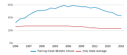 This chart display the percentage of Black students in Falling Creek Middle School and the percentage of Black public school students in Virginia by year, with the latest 2017-18 school year data.