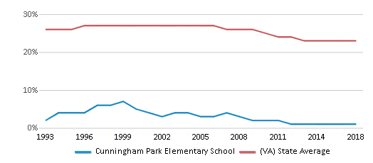 This chart display the percentage of Black students in Cunningham Park Elementary School and the percentage of Black public school students in Virginia by year, with the latest 2017-18 school year data.