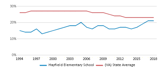 This chart display the percentage of Black students in Hayfield Elementary School and the percentage of Black public school students in Virginia by year, with the latest 2017-18 school year data.