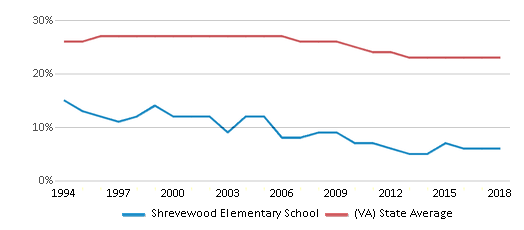 This chart display the percentage of Black students in Shrevewood Elementary School and the percentage of Black public school students in Virginia by year, with the latest 2017-18 school year data.