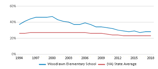 This chart display the percentage of Black students in Woodlawn Elementary School and the percentage of Black public school students in Virginia by year, with the latest 2017-18 school year data.