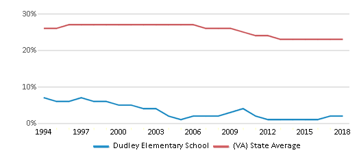 This chart display the percentage of Black students in Dudley Elementary School and the percentage of Black public school students in Virginia by year, with the latest 2017-18 school year data.