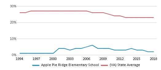 This chart display the percentage of Black students in Apple Pie Ridge Elementary School and the percentage of Black public school students in Virginia by year, with the latest 2017-18 school year data.