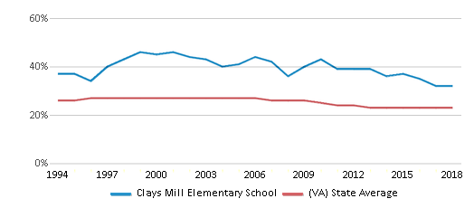 This chart display the percentage of Black students in Clays Mill Elementary School and the percentage of Black public school students in Virginia by year, with the latest 2017-18 school year data.