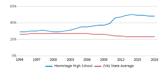 This chart display the percentage of Black students in Hermitage High School and the percentage of Black public school students in Virginia by year, with the latest 2017-18 school year data.