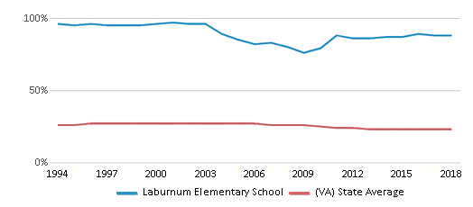 This chart display the percentage of Black students in Laburnum Elementary School and the percentage of Black public school students in Virginia by year, with the latest 2017-18 school year data.