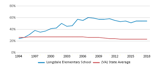 This chart display the percentage of Black students in Longdale Elementary School and the percentage of Black public school students in Virginia by year, with the latest 2017-18 school year data.