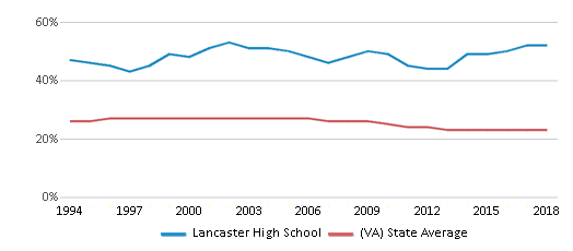 This chart display the percentage of Black students in Lancaster High School and the percentage of Black public school students in Virginia by year, with the latest 2017-18 school year data.