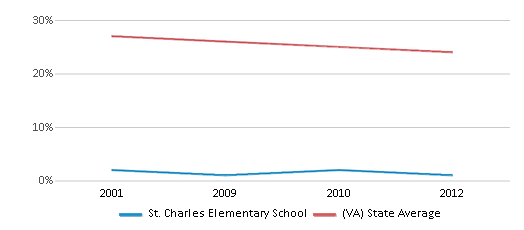 This chart display the percentage of Black students in St. Charles Elementary School and the percentage of Black public school students in Virginia by year, with the latest 2011-12 school year data.