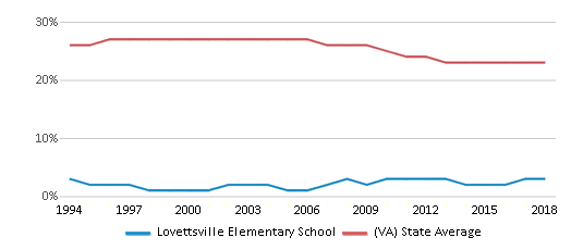 This chart display the percentage of Black students in Lovettsville Elementary School and the percentage of Black public school students in Virginia by year, with the latest 2017-18 school year data.
