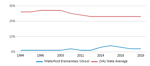 This chart display the percentage of Black students in Waterford Elementary School and the percentage of Black public school students in Virginia by year, with the latest 2017-18 school year data.