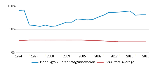 This chart display the percentage of Black students in Dearington Elementary/innovation and the percentage of Black public school students in Virginia by year, with the latest 2017-18 school year data.