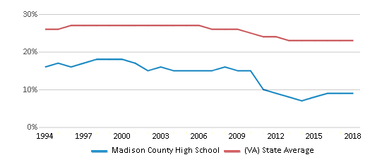 This chart display the percentage of Black students in Madison County High School and the percentage of Black public school students in Virginia by year, with the latest 2017-18 school year data.