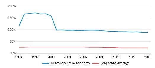 This chart display the percentage of Black students in Discovery Stem Academy and the percentage of Black public school students in Virginia by year, with the latest 2017-18 school year data.