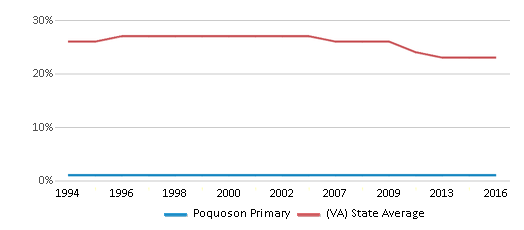 This chart display the percentage of Black students in Poquoson Primary and the percentage of Black public school students in Virginia by year, with the latest 2015-16 school year data.