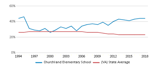 This chart display the percentage of Black students in Churchland Elementary School and the percentage of Black public school students in Virginia by year, with the latest 2017-18 school year data.