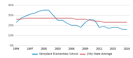 This chart display the percentage of Black students in Kerrydale Elementary School and the percentage of Black public school students in Virginia by year, with the latest 2017-18 school year data.