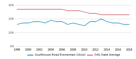 This chart display the percentage of Black students in Courthouse Road Elementary School and the percentage of Black public school students in Virginia by year, with the latest 2017-18 school year data.