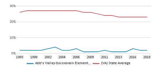 This chart display the percentage of Black students in Abb's Valley-boissevain Elementary School and the percentage of Black public school students in Virginia by year, with the latest 2017-18 school year data.
