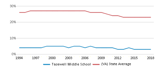 This chart display the percentage of Black students in Tazewell Middle School and the percentage of Black public school students in Virginia by year, with the latest 2017-18 school year data.