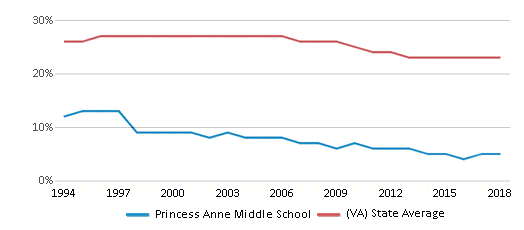 This chart display the percentage of Black students in Princess Anne Middle School and the percentage of Black public school students in Virginia by year, with the latest 2017-18 school year data.