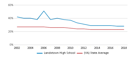 This chart display the percentage of Black students in Landstown High School and the percentage of Black public school students in Virginia by year, with the latest 2017-18 school year data.