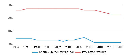 This chart display the percentage of Black students in Sheffey Elementary School and the percentage of Black public school students in Virginia by year, with the latest 2014-15 school year data.