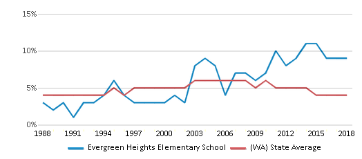 This chart display the percentage of Black students in Evergreen Heights Elementary School and the percentage of Black public school students in Washington by year, with the latest 2017-18 school year data.